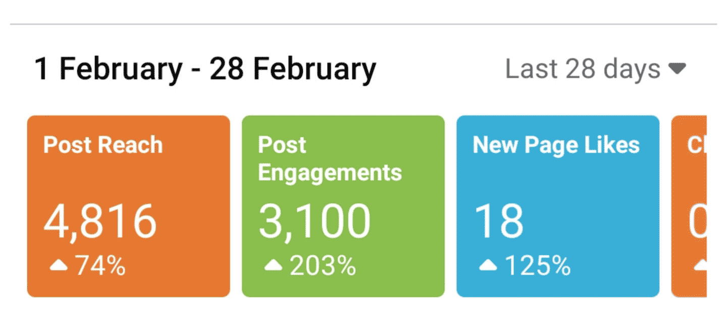 203% increase in engagement
