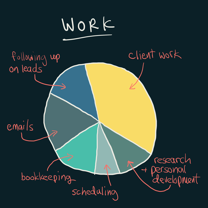 """A pie chart of the what constitutes """"work"""" - personal branding is not included"""
