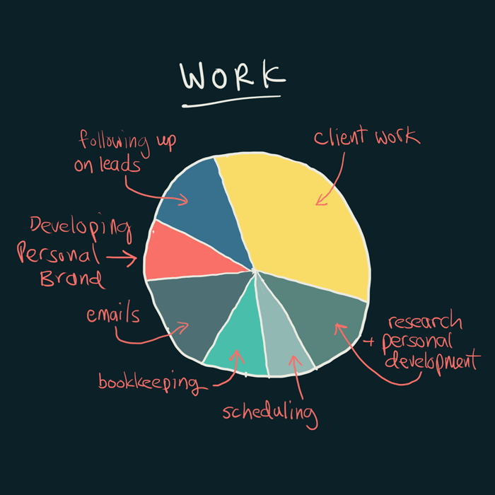 """A pie chart of the what constitutes """"work"""" - personal branding IS included"""